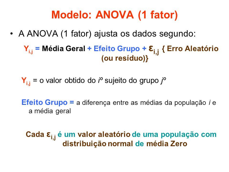 Modelo: ANOVA (1 fator) A ANOVA (1 fator) ajusta os dados segundo: Y i,j = Média Geral + Efeito Grupo + ε i,j { Erro Aleatório (ou resíduo)} Y i,j = o