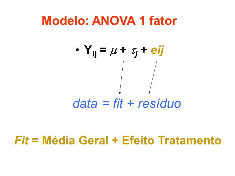 Y ij = + j + eij data = fit + resíduo Modelo: ANOVA 1 fator Fit = Média Geral + Efeito Tratamento