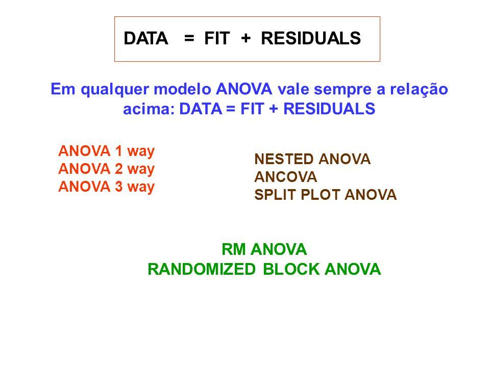 DATA = FIT + RESIDUALS Em qualquer modelo ANOVA vale sempre a relação acima: DATA = FIT + RESIDUALS ANOVA 1 way ANOVA 2 way ANOVA 3 way NESTED ANOVA A