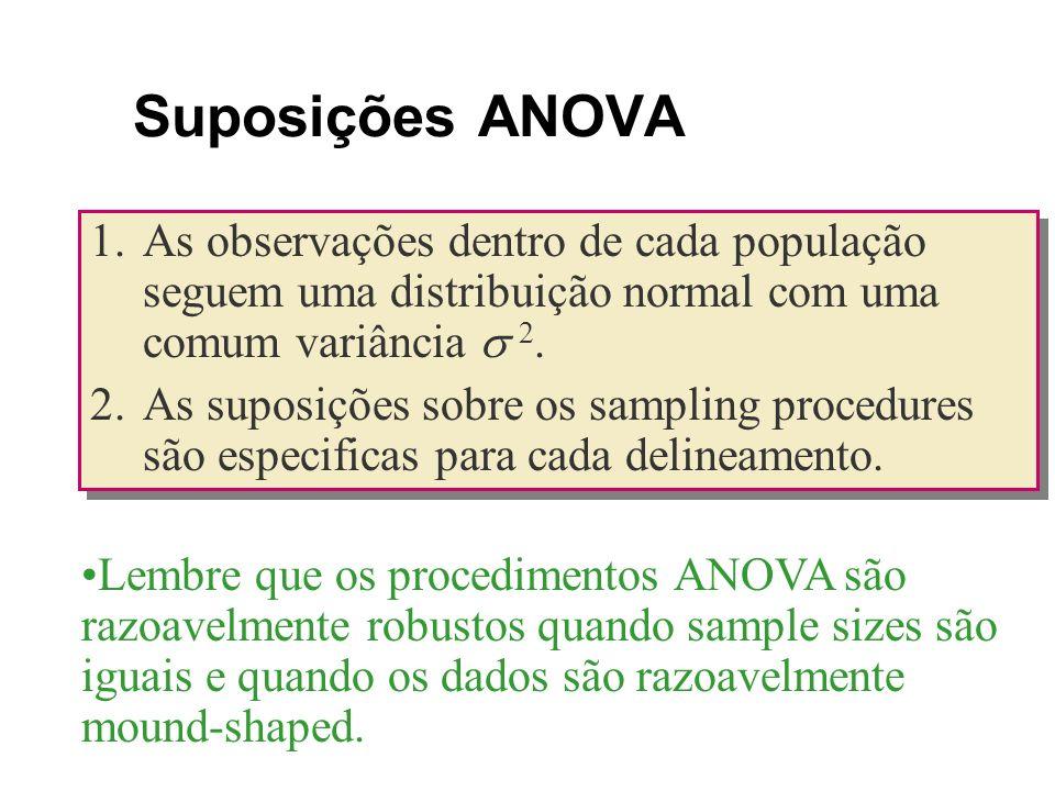 Suposições ANOVA 1.As observações dentro de cada população seguem uma distribuição normal com uma comum variância 2. 2.As suposições sobre os sampling