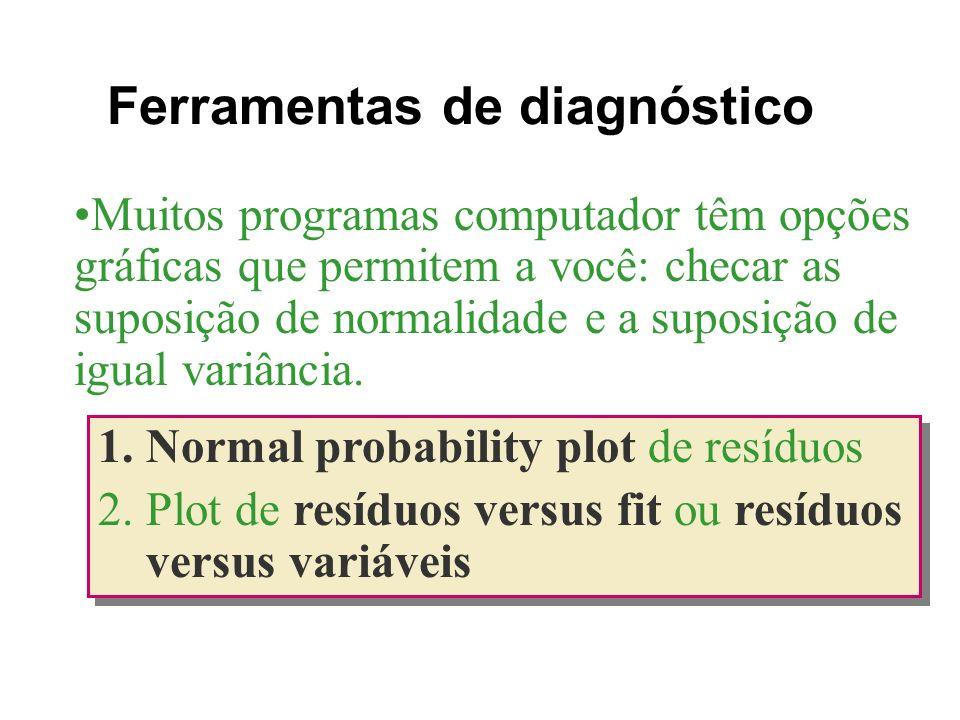Ferramentas de diagnóstico 1.Normal probability plot de resíduos 2.Plot de resíduos versus fit ou resíduos versus variáveis 1.Normal probability plot