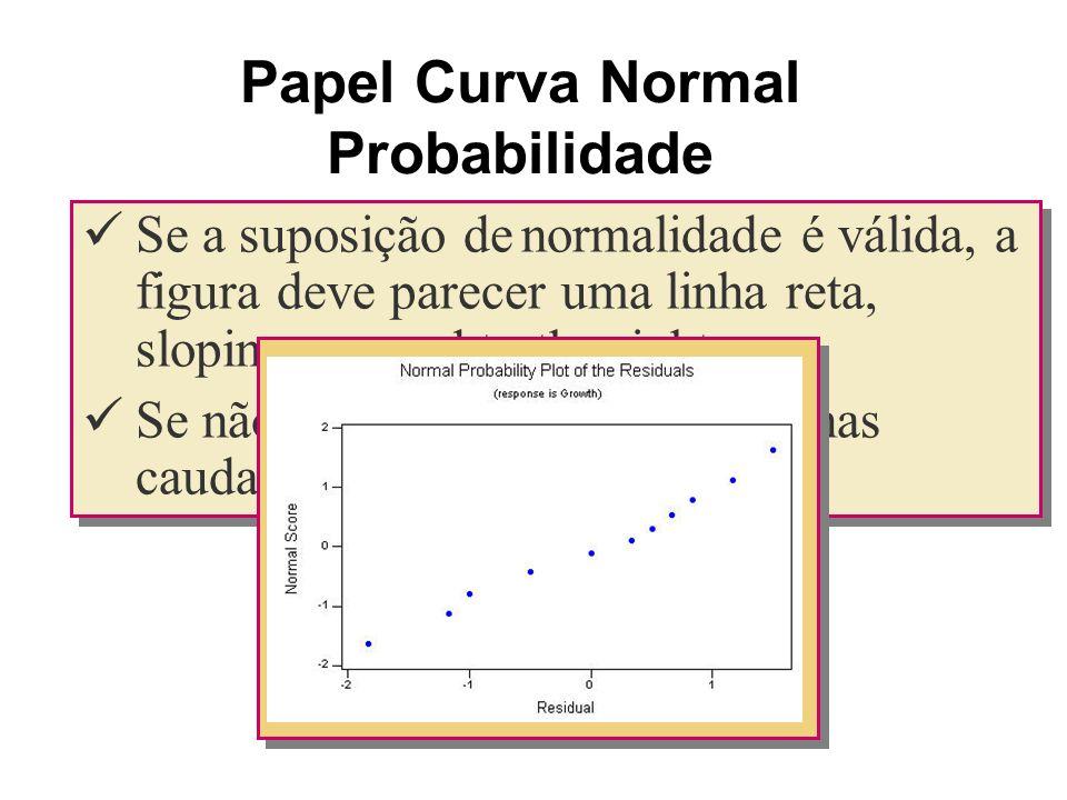Se a suposição de normalidade é válida, a figura deve parecer uma linha reta, sloping upward to the right. Se não, você verá o pattern fail nas caudas