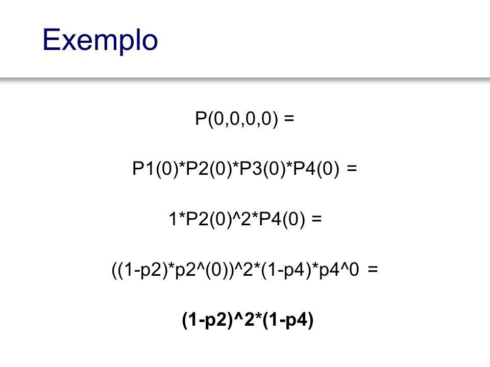 Exemplo P(0,0,0,0) = P1(0)*P2(0)*P3(0)*P4(0) = 1*P2(0)^2*P4(0) = ((1-p2)*p2^(0))^2*(1-p4)*p4^0 = (1-p2)^2*(1-p4)