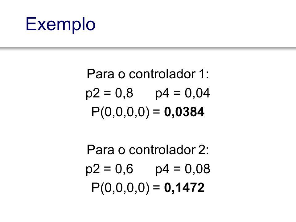 Exemplo Para o controlador 1: p2 = 0,8 p4 = 0,04 P(0,0,0,0) = 0,0384 Para o controlador 2: p2 = 0,6 p4 = 0,08 P(0,0,0,0) = 0,1472