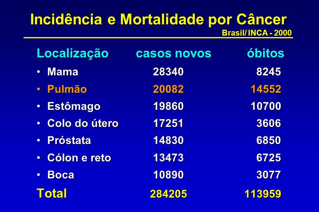 Incidência e Mortalidade por Câncer (sexo masculino) Brasil/ INCA - 2000 Localização casos novos óbitos Próstata14830 6850Próstata14830 6850 Pulmão14460 10290Pulmão14460 10290 Estômago13680 7090Estômago13680 7090 Boca 8282 2471Boca 8282 2471 Cólon e reto 7399 3162Cólon e reto 7399 3162 Total 138755 61522