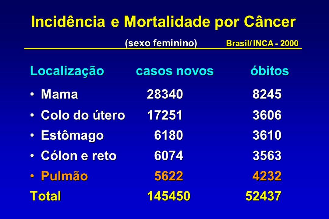 Câncer de Pulmão - Incidência padronizada por idade, sexo e ano / 100000 hab., Cidade de São Paulo MS/Brasil, 1999