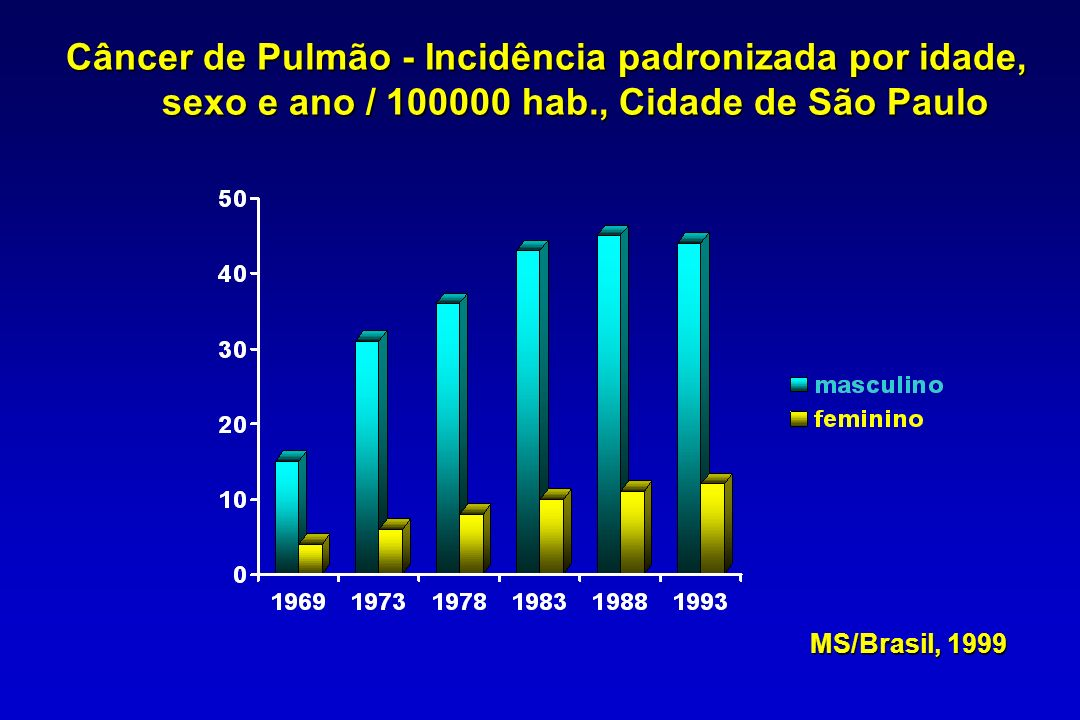 Conclusão Checkoway & Franzblau, 2000 A associação entre sílica e câncer de pulmão é geralmente maior entre silicóticosA associação entre sílica e câncer de pulmão é geralmente maior entre silicóticos Falhas no diagnóstico de silicóticos e na quantificação da exposição e tabagismo tem limitado estudosFalhas no diagnóstico de silicóticos e na quantificação da exposição e tabagismo tem limitado estudos Até achados epidemiológicos mais conclusivos, as avaliações populacionais ou individuais devem tratar silicose e câncer de pulmão como entidades distintas, cuja relação de causa/efeito não são necessariamente ligadas.Até achados epidemiológicos mais conclusivos, as avaliações populacionais ou individuais devem tratar silicose e câncer de pulmão como entidades distintas, cuja relação de causa/efeito não são necessariamente ligadas.