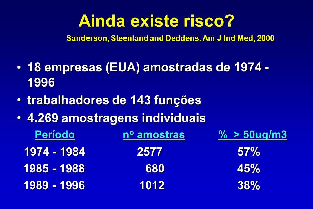 Conclusões Steenland et al, 1997 Apesar de algumas inconsistências, evidências sugerem que a sílica é um carcinógeno para o homemApesar de algumas inconsistências, evidências sugerem que a sílica é um carcinógeno para o homem Indivíduos com maior exposição (silicóticos) apresentam risco mais elevadoIndivíduos com maior exposição (silicóticos) apresentam risco mais elevado Expostos sem silicose apresentam risco moderadoExpostos sem silicose apresentam risco moderado Quartzo recém partido, cristobalita e tridimita, mais fibrogênicas, podem ser mais cancerígenosQuartzo recém partido, cristobalita e tridimita, mais fibrogênicas, podem ser mais cancerígenos