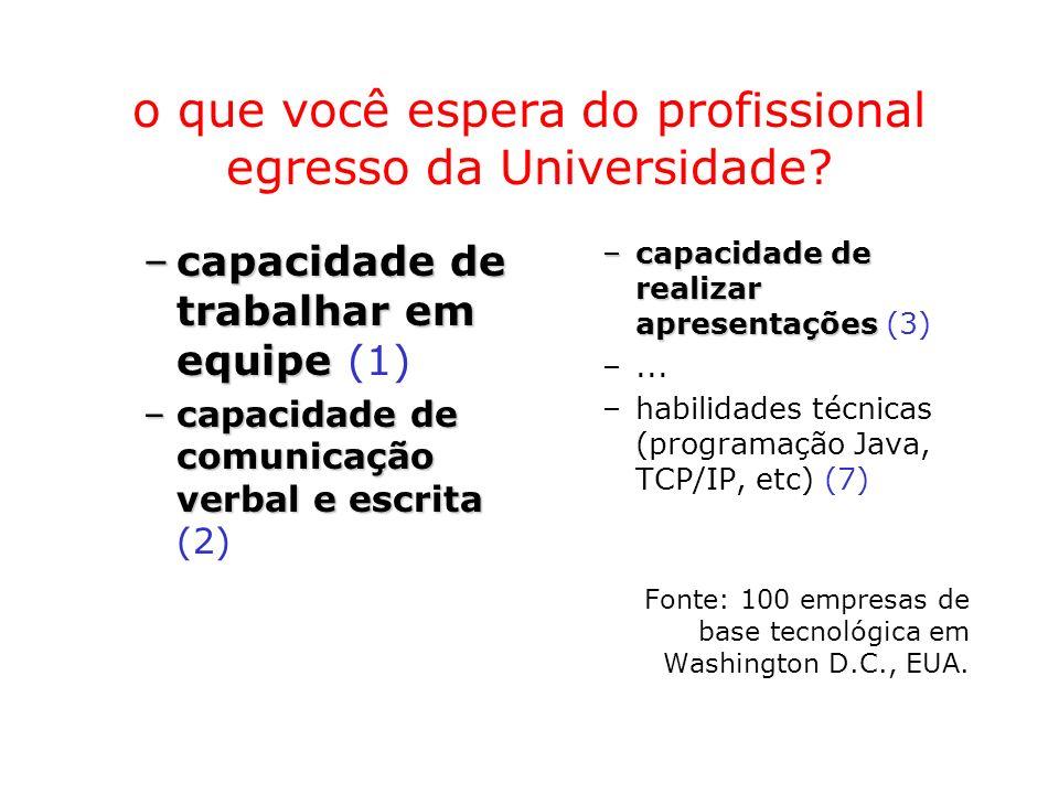 o que você espera do profissional egresso da Universidade? –capacidade de trabalhar em equipe –capacidade de trabalhar em equipe (1) –capacidade de co