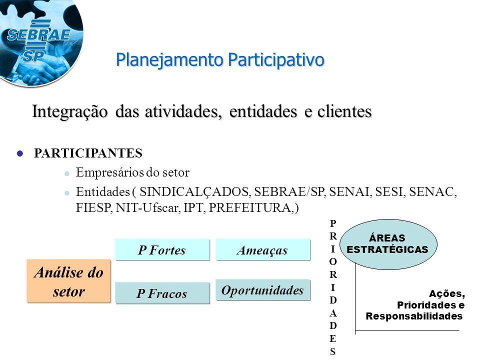 Planejamento Participativo PARTICIPANTES Empresários do setor Entidades ( SINDICALÇADOS, SEBRAE/SP, SENAI, SESI, SENAC, FIESP, NIT-Ufscar, IPT, PREFEITURA,) Análise do setor P Fracos P FortesAmeaças Oportunidades PRIORIDADESPRIORIDADES ÁREAS ESTRATÉGICAS Ações, Prioridades e Responsabilidades Integração das atividades, entidades e clientes