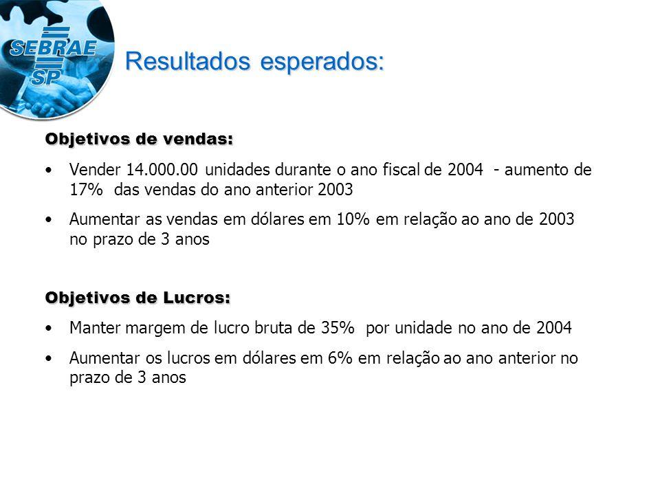 Resultados esperados: Objetivos de vendas: Vender 14.000.00 unidades durante o ano fiscal de 2004 - aumento de 17% das vendas do ano anterior 2003 Aum