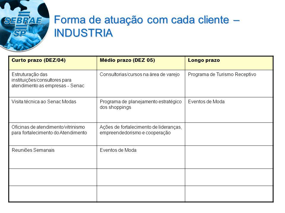 Curto prazo (DEZ/04)Médio prazo (DEZ 05)Longo prazo Estruturação das instituições/consultores para atendimento as empresas - Senac Consultorias/cursos