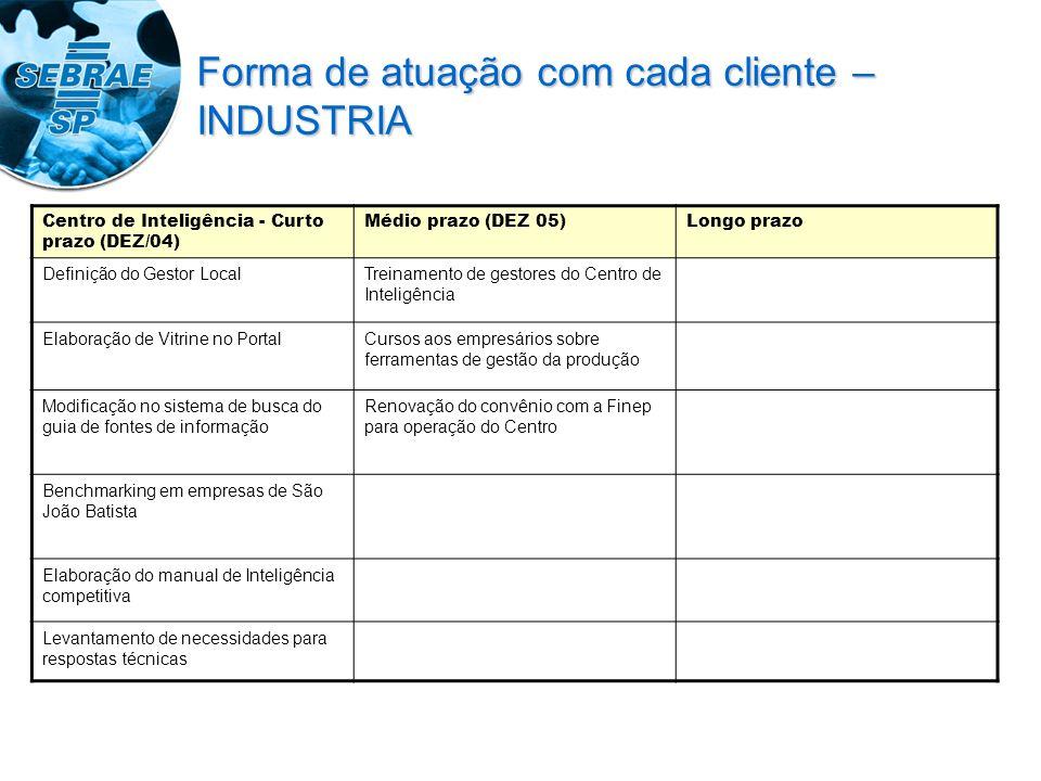 Centro de Inteligência - Curto prazo (DEZ/04) Médio prazo (DEZ 05)Longo prazo Definição do Gestor LocalTreinamento de gestores do Centro de Inteligênc