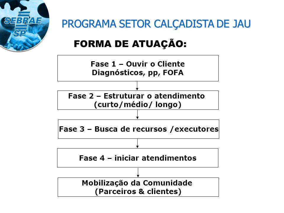 Objetivo Geral A finalidade do plano: Desenvolvimento sócio econômico da Região.