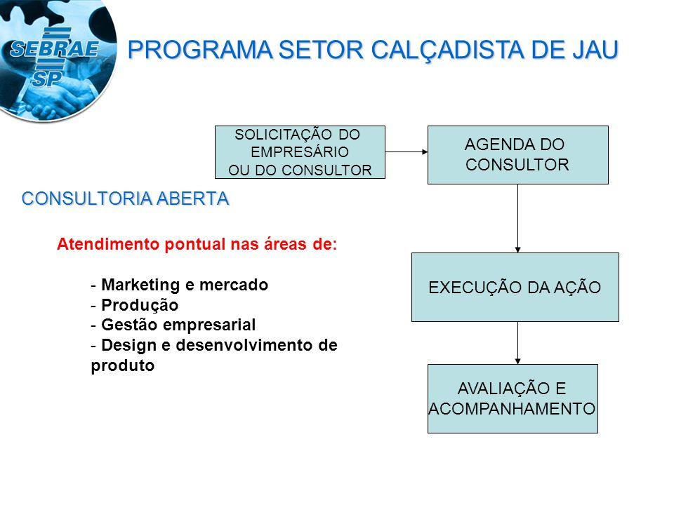 CONSULTORIA ABERTA SOLICITAÇÃO DO EMPRESÁRIO OU DO CONSULTOR AGENDA DO CONSULTOR EXECUÇÃO DA AÇÃO AVALIAÇÃO E ACOMPANHAMENTO Atendimento pontual nas áreas de: - Marketing e mercado - Produção - Gestão empresarial - Design e desenvolvimento de produto PROGRAMA SETOR CALÇADISTA DE JAU