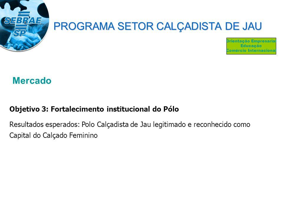 Mercado Objetivo 3: Fortalecimento institucional do Pólo Resultados esperados: Polo Calçadista de Jau legitimado e reconhecido como Capital do Calçado
