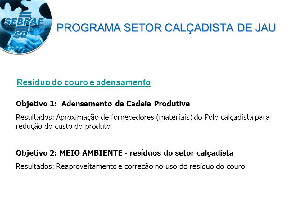 Resíduo do couro e adensamento Objetivo 1: Adensamento da Cadeia Produtiva Resultados: Aproximação de fornecedores (materiais) do Pólo calçadista para