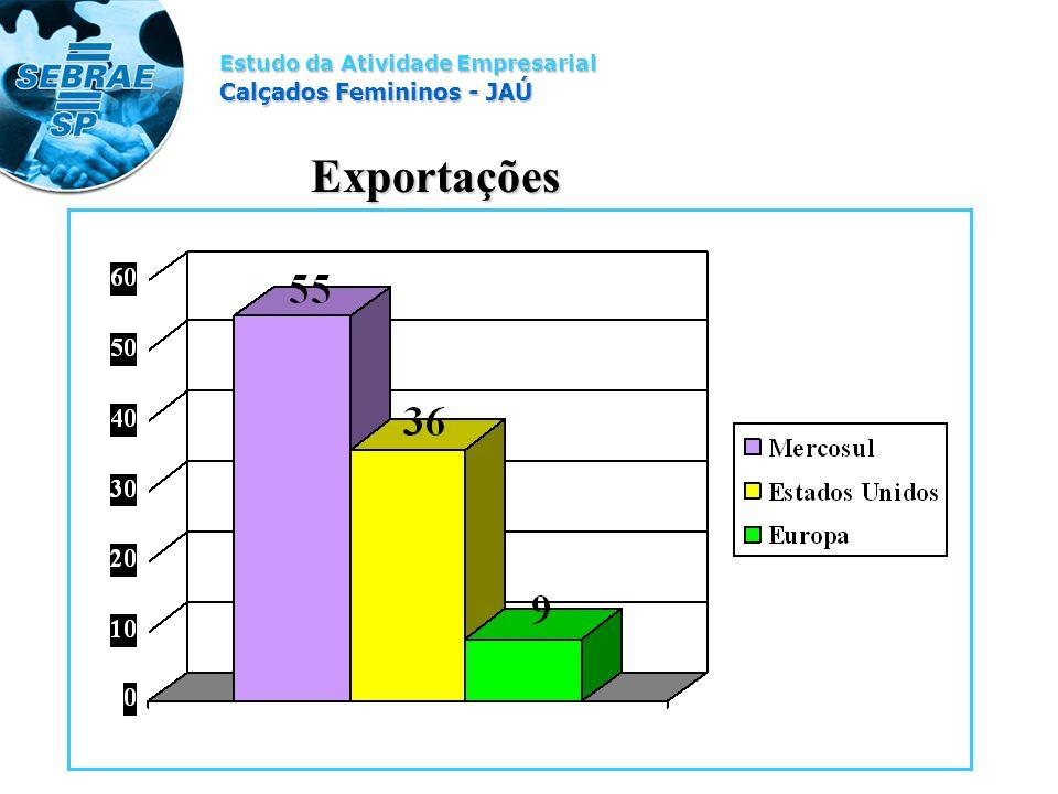 Estudo da Atividade Empresarial Calçados Femininos - JAÚ Exportações