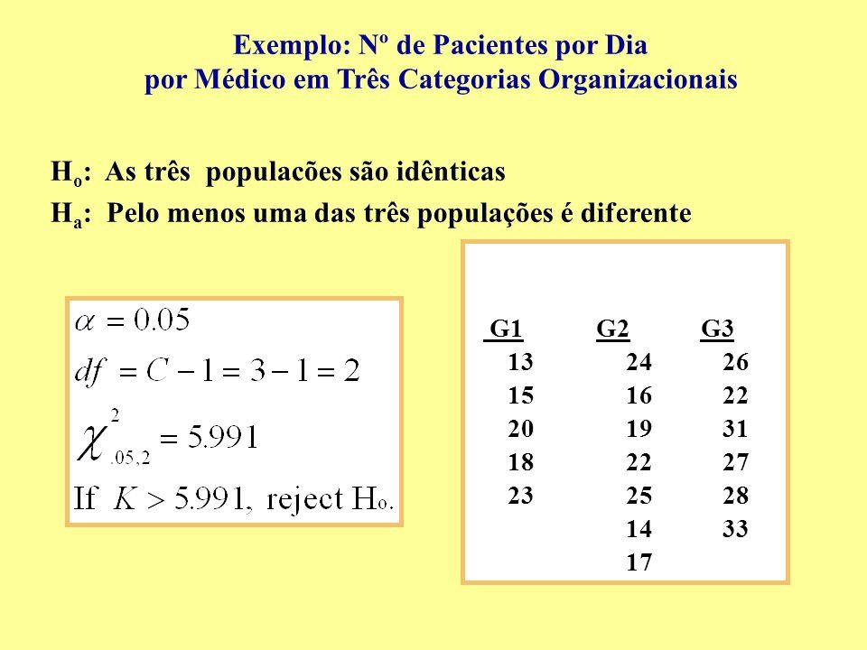 G1G2G3 132426 151622 201931 182227 232528 1433 17 H o : As três populacões são idênticas H a : Pelo menos uma das três populações é diferente Exemplo: Nº de Pacientes por Dia por Médico em Três Categorias Organizacionais