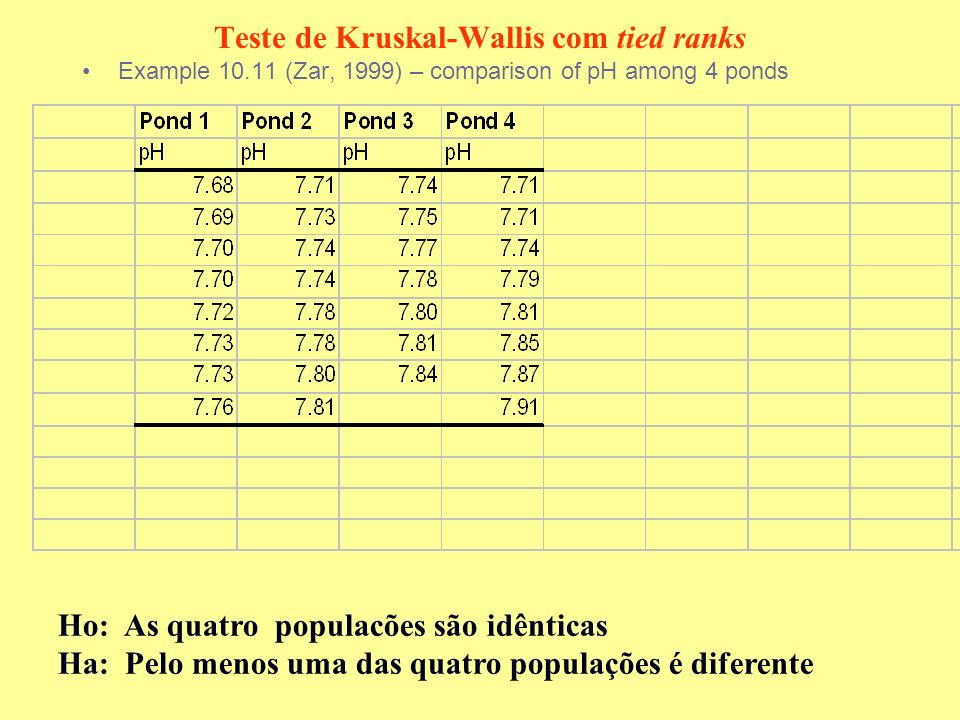 Teste de Kruskal-Wallis com tied ranks Example 10.11 (Zar, 1999) – comparison of pH among 4 ponds Ho: As quatro populacões são idênticas Ha: Pelo meno