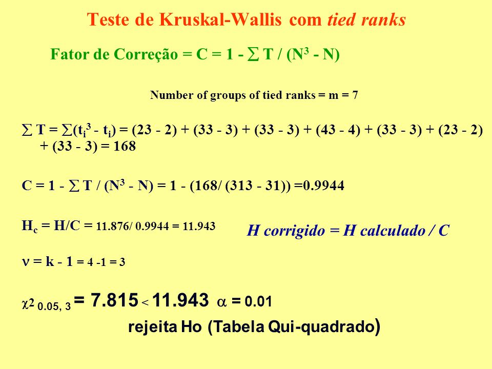 Teste de Kruskal-Wallis com tied ranks Number of groups of tied ranks = m = 7 T = (t i 3 - t i ) = (23 - 2) + (33 - 3) + (33 - 3) + (43 - 4) + (33 - 3) + (23 - 2) + (33 - 3) = 168 C = 1 - T / (N 3 - N) = 1 - (168/ (313 - 31)) =0.9944 H c = H/C = 11.876/ 0.9944 = 11.943 = k - 1 = 4 -1 = 3 2 0.05, 3 = 7.815 < 11.943 = 0.01 rejeita Ho (Tabela Qui-quadrado ) Fator de Correção = C = 1 - T / (N 3 - N) H corrigido = H calculado / C