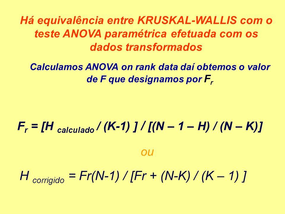 Há equivalência entre KRUSKAL-WALLIS com o teste ANOVA paramétrica efetuada com os dados transformados Calculamos ANOVA on rank data daí obtemos o valor de F que designamos por F r F r = [H calculado / (K-1) ] / [(N – 1 – H) / (N – K)] H corrigido = Fr(N-1) / [Fr + (N-K) / (K – 1) ] ou