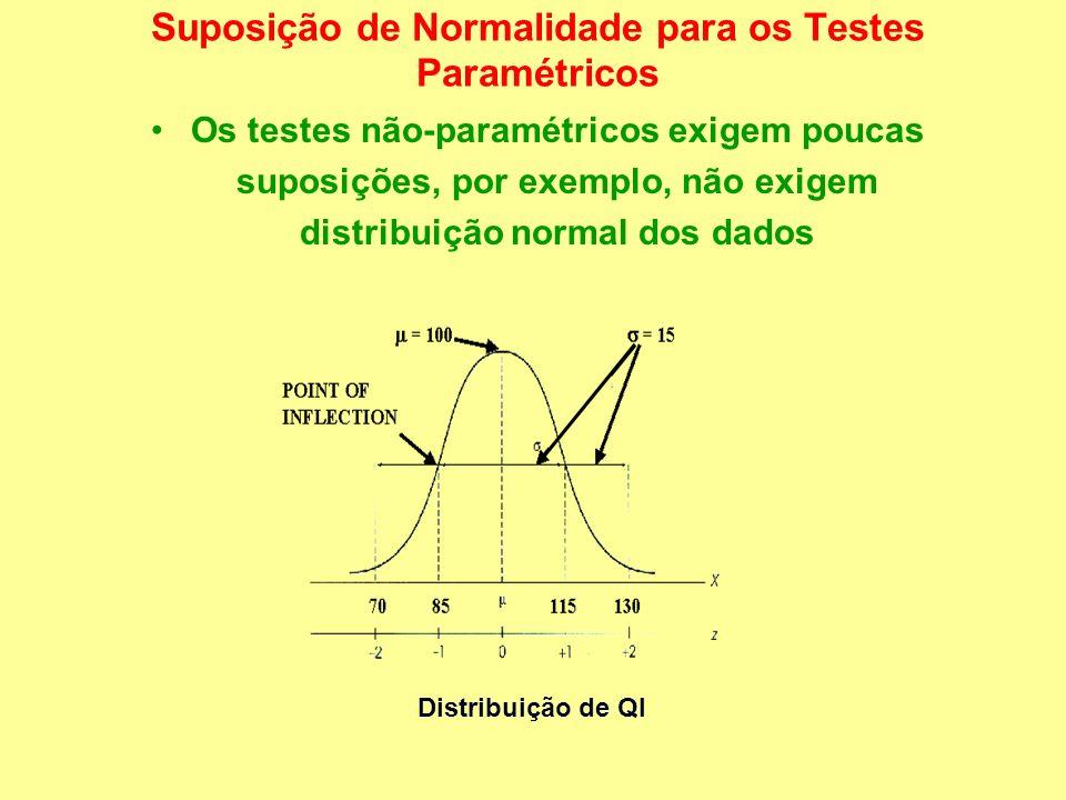 Suposição de Normalidade para os Testes Paramétricos Os testes não-paramétricos exigem poucas suposições, por exemplo, não exigem distribuição normal