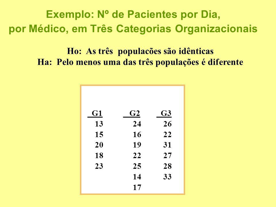 Exemplo: Nº de Pacientes por Dia, por Médico, em Três Categorias Organizacionais G1 G2 G3 132426 151622 201931 182227 232528 1433 17 Ho: As três populacões são idênticas Ha: Pelo menos uma das três populações é diferente