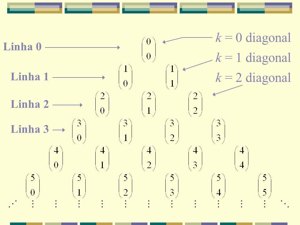 Linha 0 Linha 1 Linha 2 Linha 3 k = 0 diagonal k = 1 diagonal k = 2 diagonal