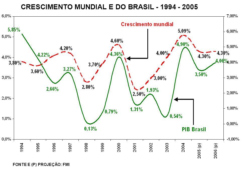 CRESCIMENTO MUNDIAL E DO BRASIL - 1994 - 2005 FONTE E (P) PROJEÇÃO: FMI
