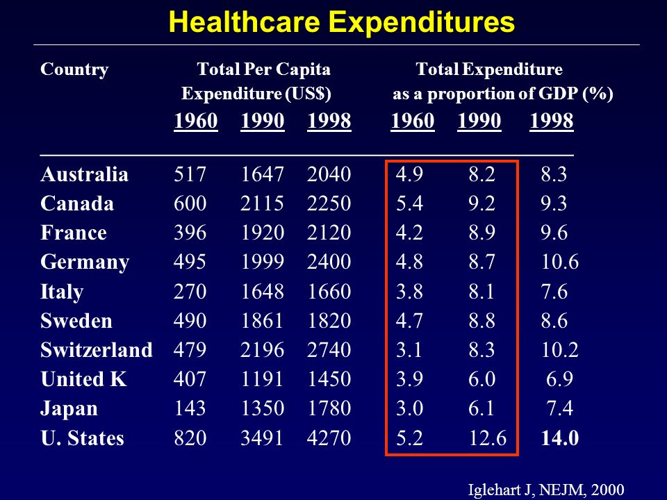 Country Total Per Capita Total Expenditure Expenditure (US$) as a proportion of GDP (%) 1960 1990 1998 1960 1990 1998 ________________________________