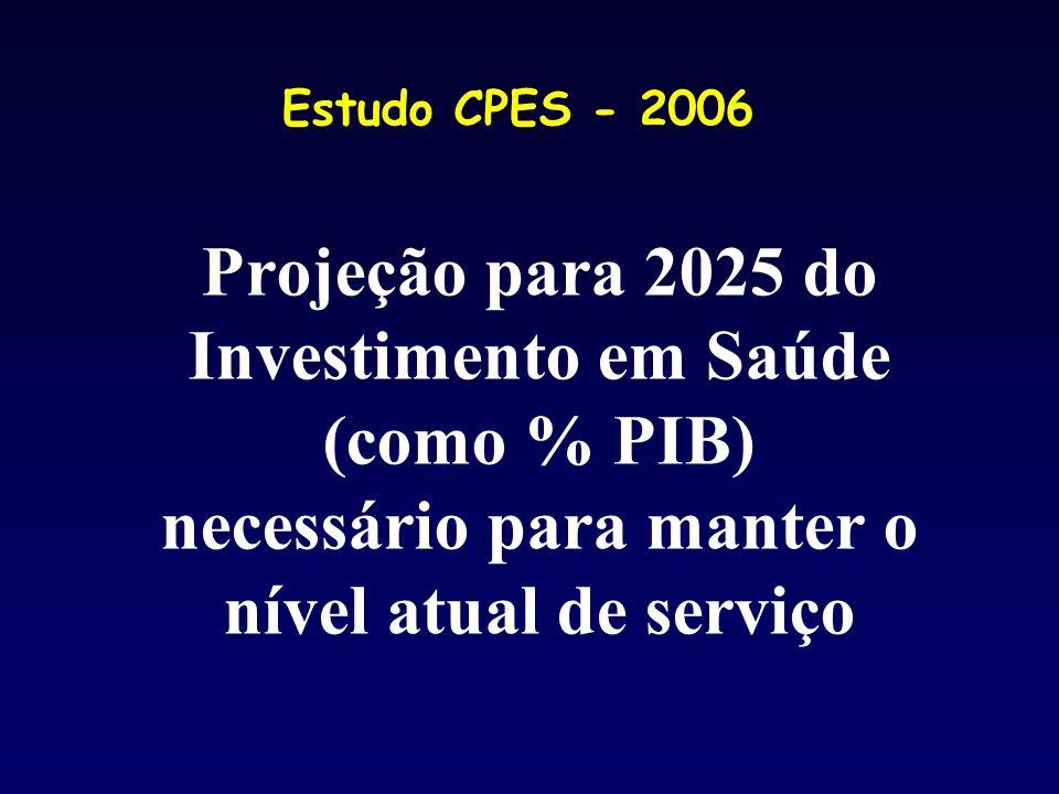 Projeção para 2025 do Investimento em Saúde (como % PIB) necessário para manter o nível atual de serviço Estudo CPES - 2006