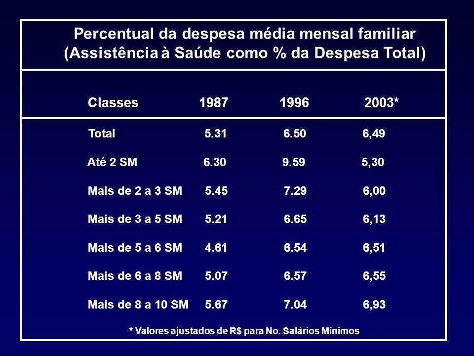 Percentual da despesa média mensal familiar (Assistência à Saúde como % da Despesa Total) Classes 1987 1996 2003* Total 5.31 6.50 6,49 Até 2 SM 6.30 9