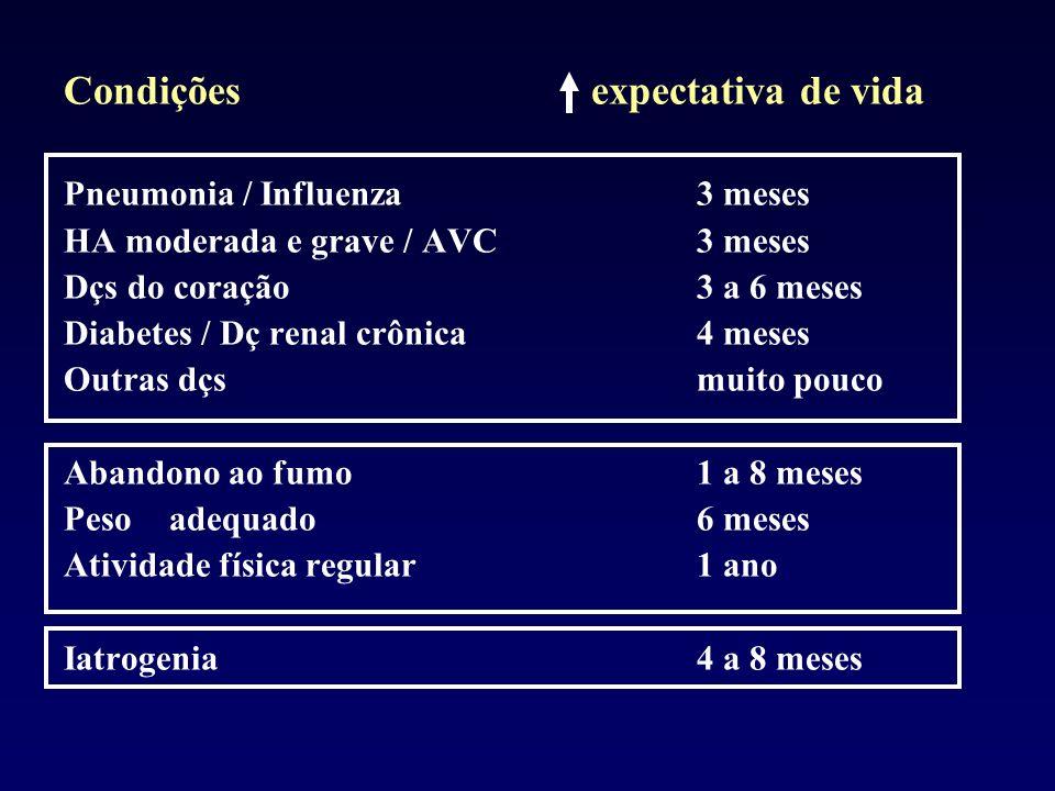 Condiçõesexpectativa de vida Pneumonia / Influenza 3 meses HA moderada e grave / AVC3 meses Dçs do coração3 a 6 meses Diabetes / Dç renal crônica4 mes