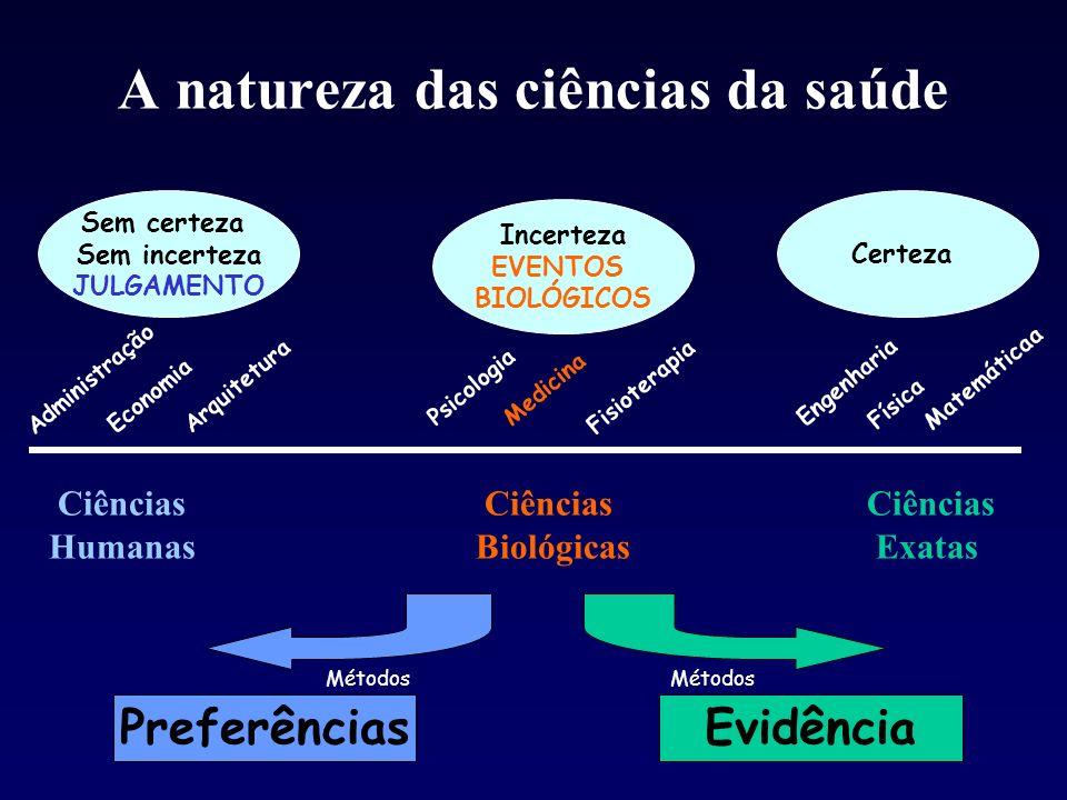 A natureza das ciências da saúde Ciências Ciências Ciências HumanasBiológicas Exatas Sem certeza Sem incerteza JULGAMENTO Incerteza EVENTOS BIOLÓGICOS