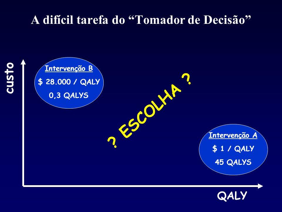 A difícil tarefa do Tomador de Decisão Intervenção A $ 1 / QALY 45 QALYS Intervenção B $ 28.000 / QALY 0,3 QALYS ? ESCOLHA ? custo QALY