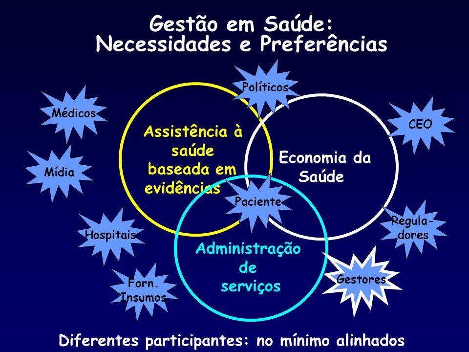Assistência à saúde baseada em evidências Economia da Saúde Administração de serviços Gestão em Saúde: Necessidades e Preferências Diferentes particip