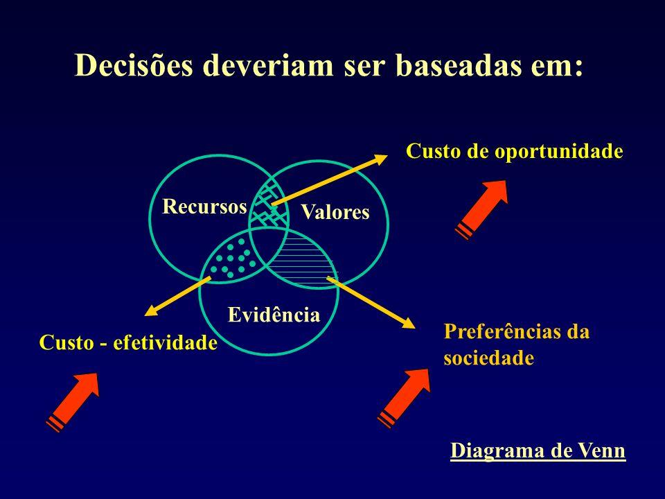 Decisões deveriam ser baseadas em: Recursos Valores Evidência Custo - efetividade Preferências da sociedade Custo de oportunidade Diagrama de Venn