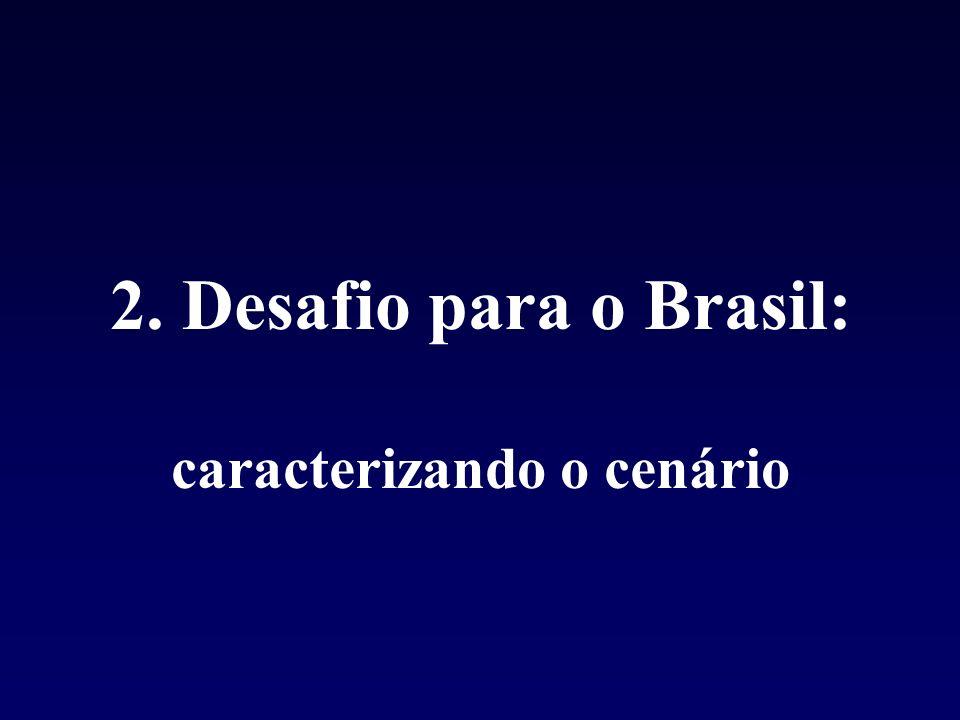 (% PIB) Gasto Saúde/ hab $Gasto Saúde / hab US$ PPPPúblico Privado Brasil (7.8)596 255 341 EUA (13.9)4.873 2.187 2.686 Canada(9.4)2.743 1.922 821 Dados 2001 – WHO Statistical Information System (WHOSIS) Realidade Econômica e nosso SS DESAFIOS: Tentações de 2006 $ de 1980 Problemas de 1950 ou 1970
