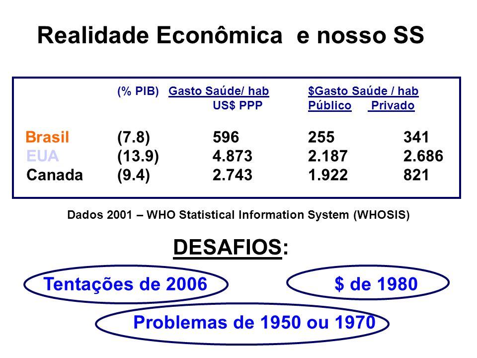 (% PIB) Gasto Saúde/ hab $Gasto Saúde / hab US$ PPPPúblico Privado Brasil (7.8)596 255 341 EUA (13.9)4.873 2.187 2.686 Canada(9.4)2.743 1.922 821 Dado