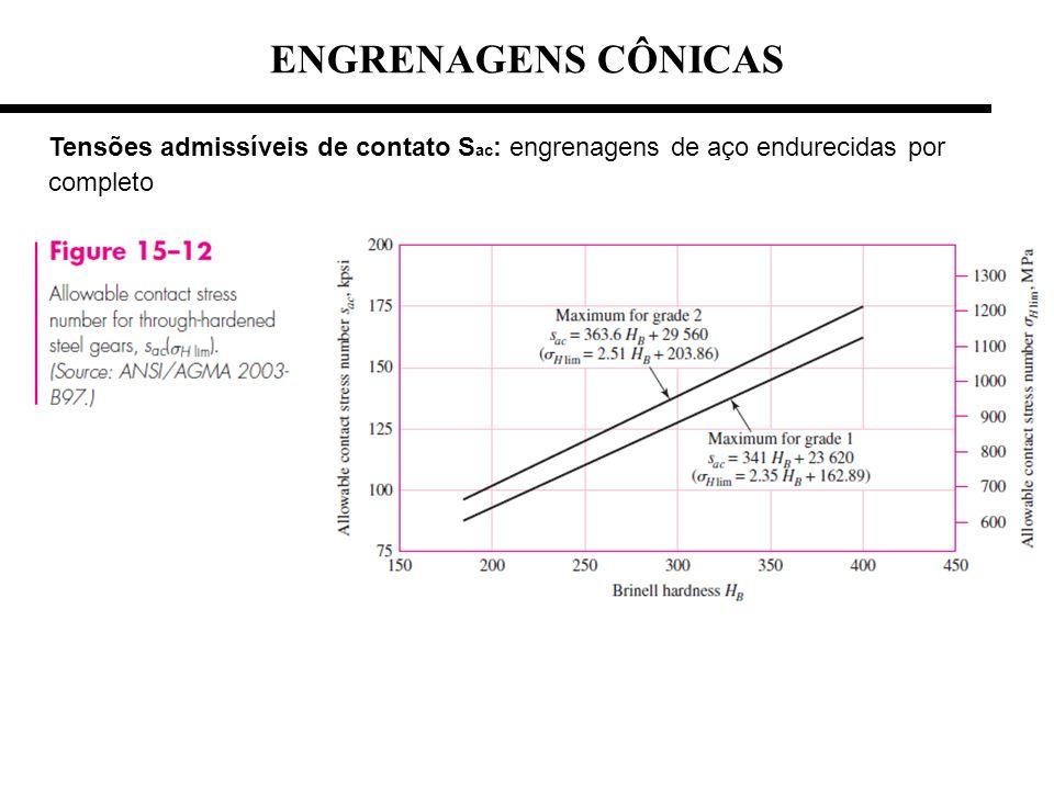 Tensões admissíveis de contato S ac : engrenagens de aço endurecidas por completo ENGRENAGENS CÔNICAS