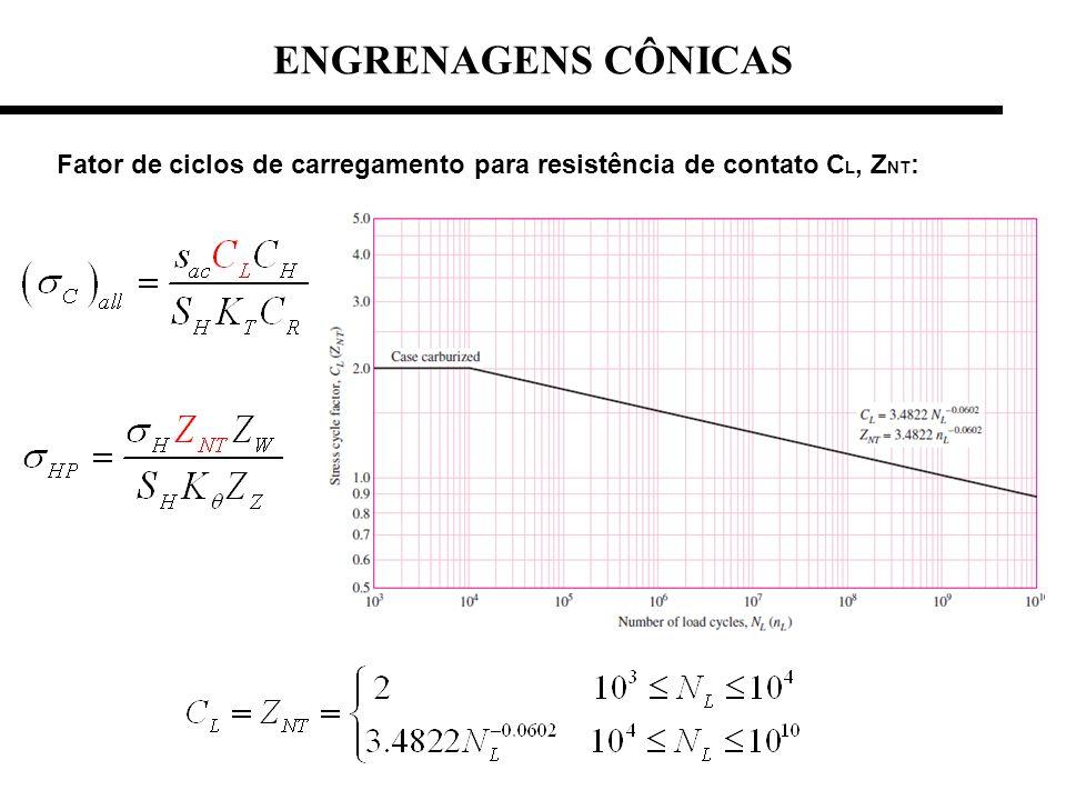 Fator de ciclos de carregamento para resistência de contato C L, Z NT : ENGRENAGENS CÔNICAS