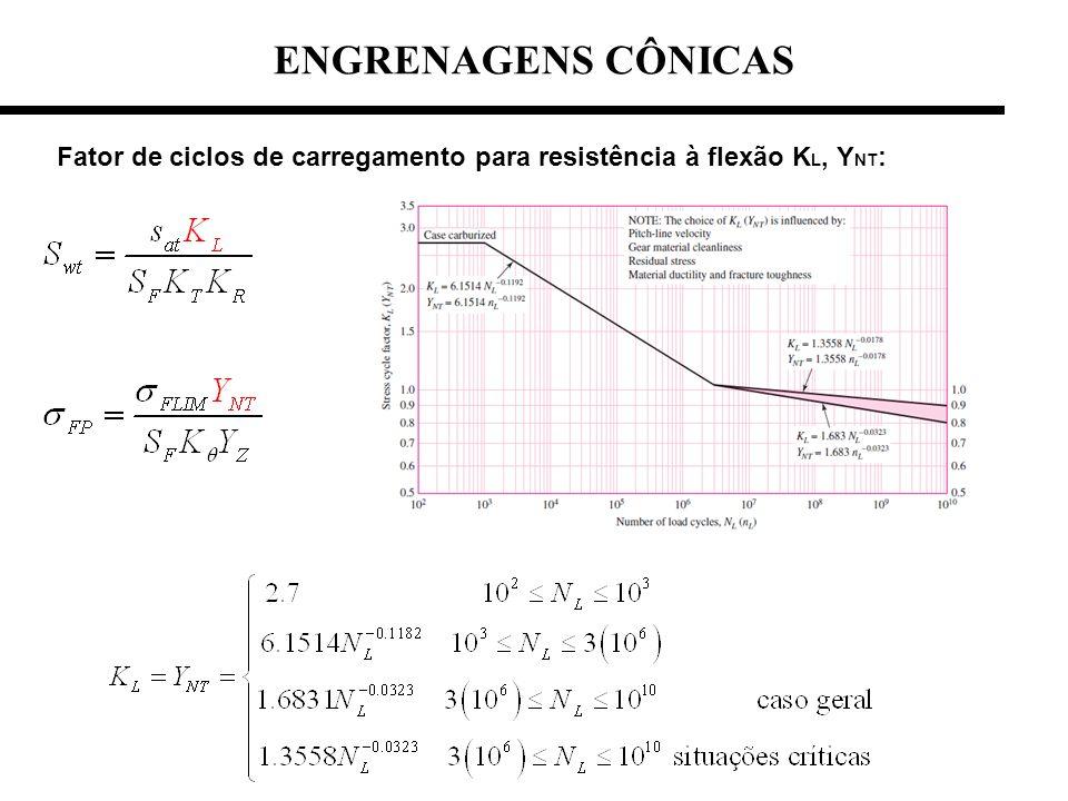 Fator de ciclos de carregamento para resistência à flexão K L, Y NT : ENGRENAGENS CÔNICAS