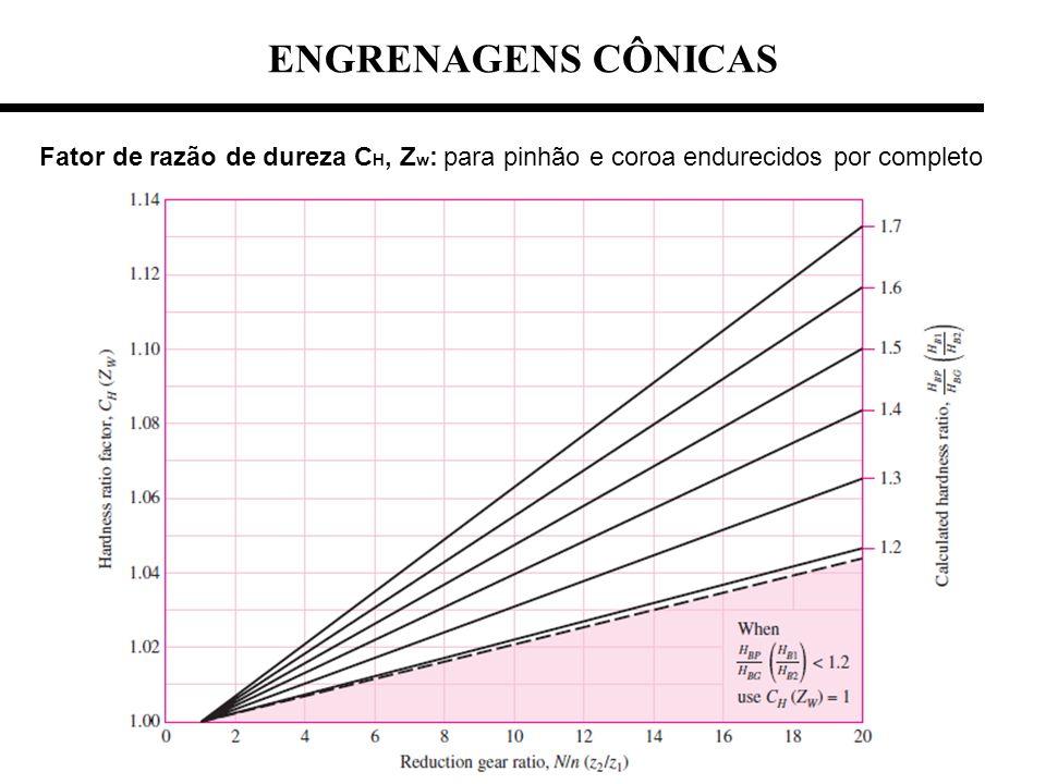 Fator de razão de dureza C H, Z w : para pinhão e coroa endurecidos por completo ENGRENAGENS CÔNICAS