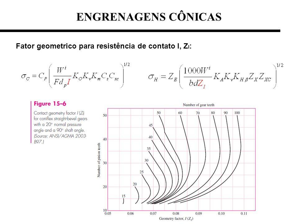 Fator geometrico para resistência de contato I, Z I : ENGRENAGENS CÔNICAS