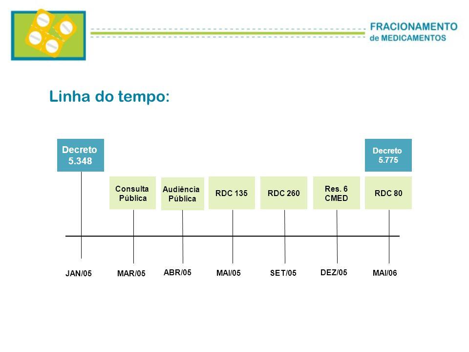 JAN/05MAR/05 ABR/05 MAI/05SET/05 DEZ/05 MAI/06 Decreto 5.348 Consulta Pública Audiência Pública RDC 135RDC 260 Res.
