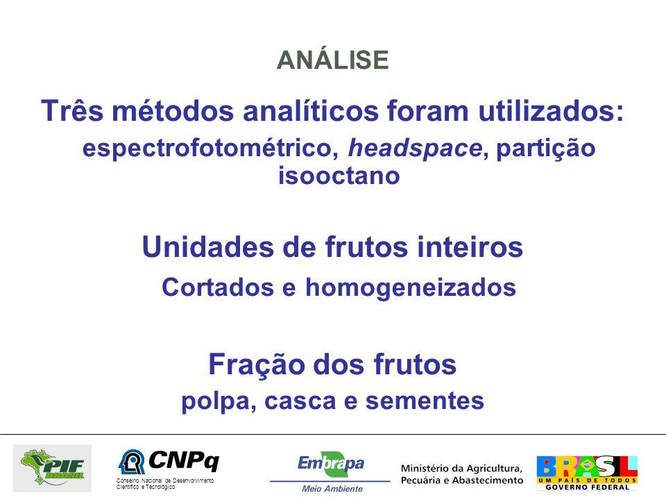 Conselho Nacional de Desenvolvimento Científico e Tecnológico ANÁLISE Três métodos analíticos foram utilizados: espectrofotométrico, headspace, partiç