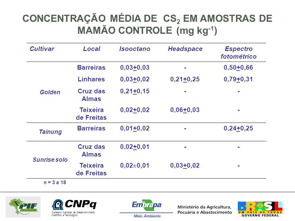 Conselho Nacional de Desenvolvimento Científico e Tecnológico CONCENTRAÇÃO MÉDIA DE CS 2 EM AMOSTRAS DE MAMÃO CONTROLE (mg kg -1 ) CultivarLocalIsooct