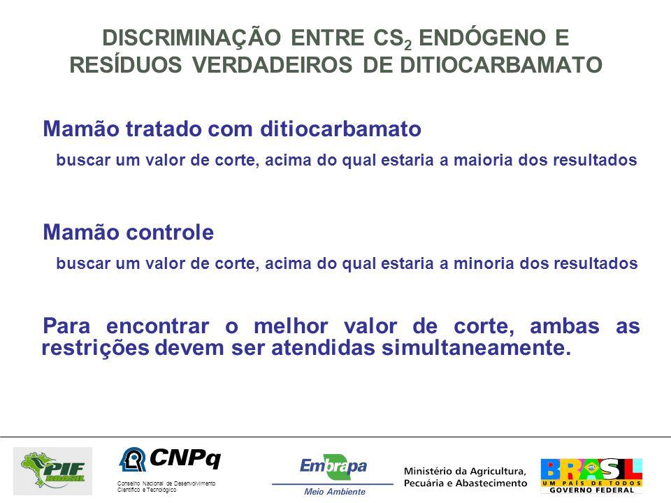 Conselho Nacional de Desenvolvimento Científico e Tecnológico DISCRIMINAÇÃO ENTRE CS 2 ENDÓGENO E RESÍDUOS VERDADEIROS DE DITIOCARBAMATO Mamão tratado