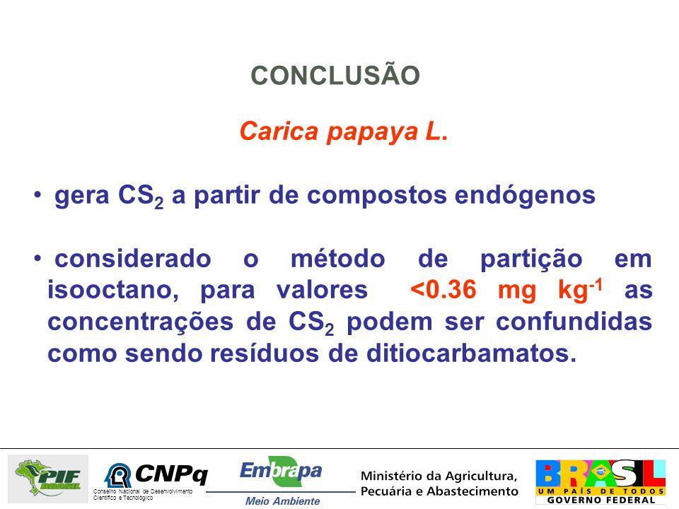 Carica papaya L. gera CS 2 a partir de compostos endógenos considerado o método de partição em isooctano, para valores <0.36 mg kg -1 as concentrações